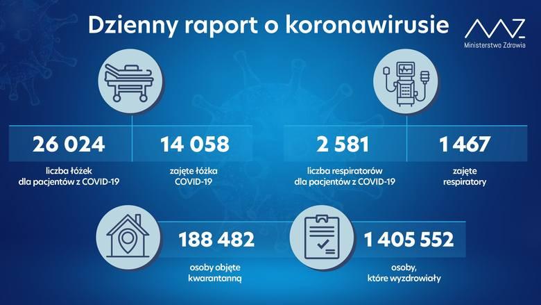 Koronawirus, Polska, raport dzienny, 26.02.2021