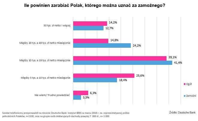 Zarabiają od 10 do 19 tys. zł na rękę miesięcznie. Co to znaczy być zamożnym w Polsce?