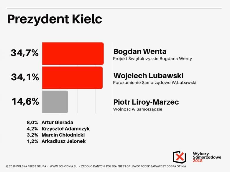 Wybory samorządowe 2018. Kto prezydentem Kielc? Zobacz sondaż Echa Dnia