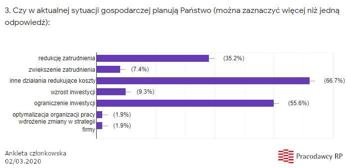 Spowolnienie gospodarcze w Polsce? Firmy zapowiadają cięcie kosztów, w pierwszej kolejności zwolnienia pracowników