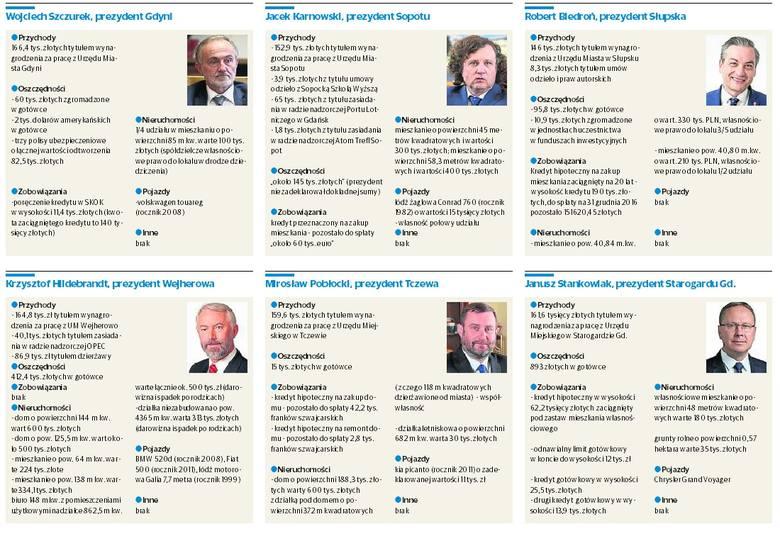 Oświadczenia majątkowe pomorskich prezydentów i burmistrzów. Ubogich tu nie ma