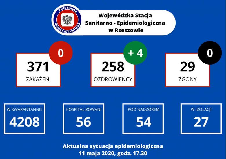 Poniedziałek 11 maja bez nowych zakażeń na Podkarpaciu. Dwie ostatnie ofiary COVID-19 to mieszkańcy powiatu tarnobrzeskiego