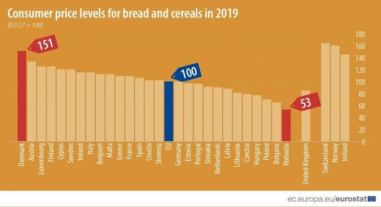 Tani jak... polski chleb? Pieczywo znad Wisły jednym z najtańszych w Europie