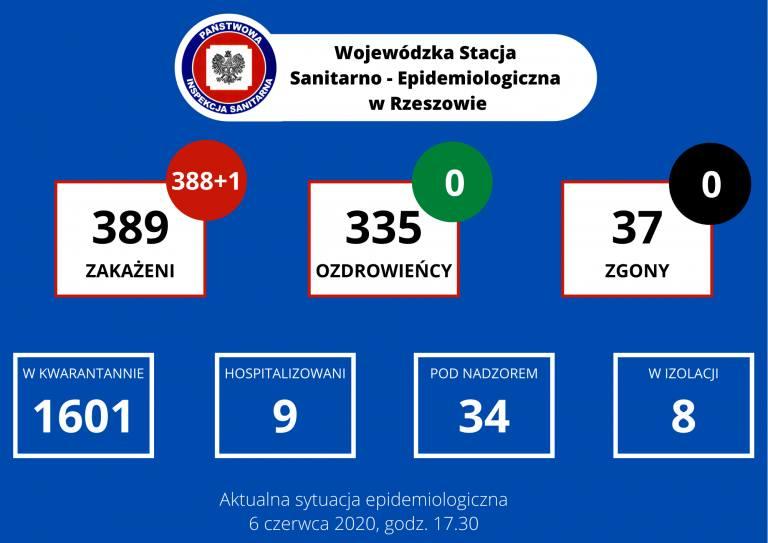 Zmarła pacjentka z Łańcuta, 1 nowy przypadek koronawirusa na Podkarpaciu. W Polsce aż 576 nowych zakażeń i 16 ofiar [SOBOTA, 6 VI]