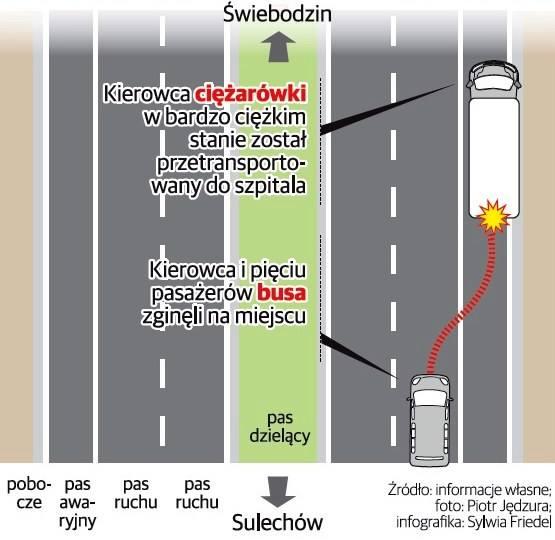 W wypadku na S3 pomiędzy Sulechowem i Świebodzinem zginęło sześć osób.