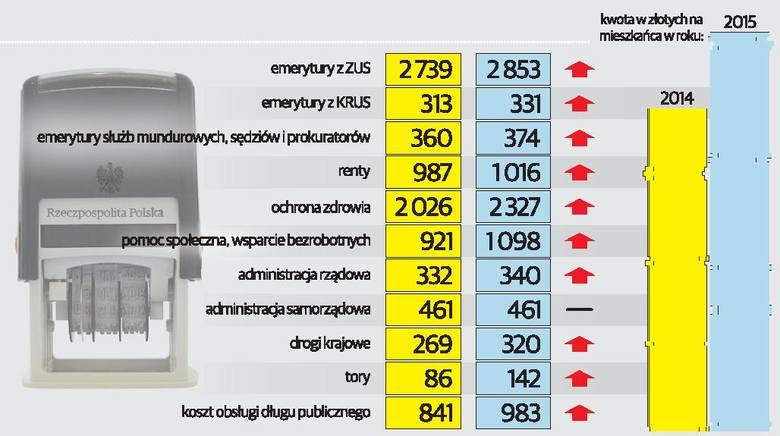 Rachunek od państwa dostajemy coraz wyższy [infografika]