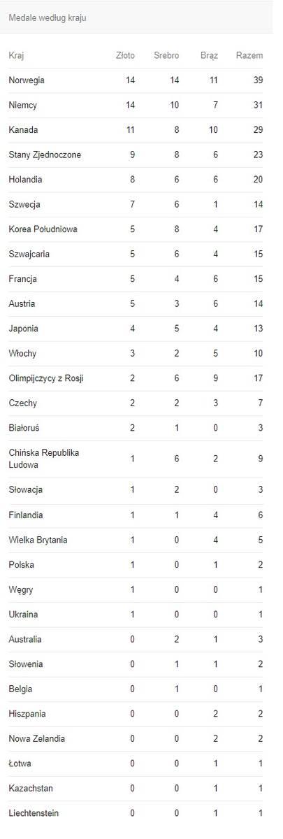Klasyfikacja medalowa zimowych igrzysk olimpijskich 2018. Kto zdobył najwięcej medali olimpijskich w Pjongczang 2018? [TABELA] [MEDALIŚCI]