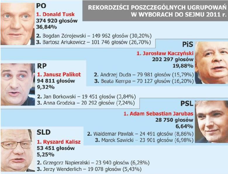 Wyniki wyborów 2011