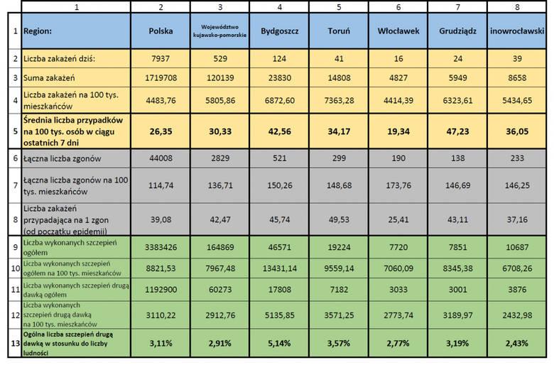 Tabela - sytuacja epidemiczna w Toruniu
