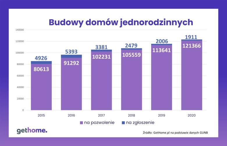 domki letniskowe polski ład budowa domu