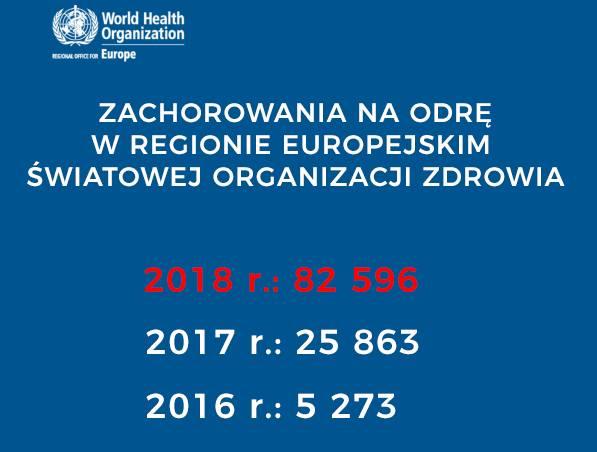 W 2018 roku w Europie doszło do trzykrotnego wzrostu zachorowań na odrę – poinformowała Światowa Organizacja Zdrowia.