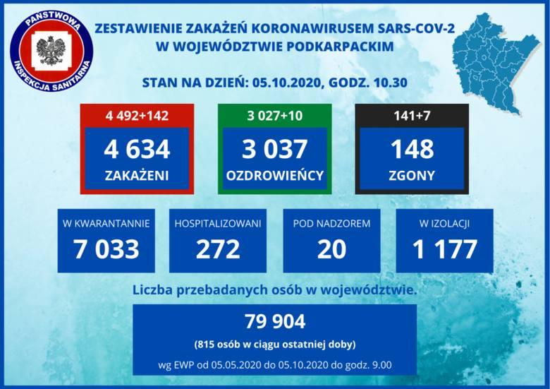 Zmarło siedmioro mieszkańców Podkarpacia. W regionie 142 zakażenia koronawirusem. W Polsce ponad 2 tysiące przypadków [5 PAŹDZIERNIKA]