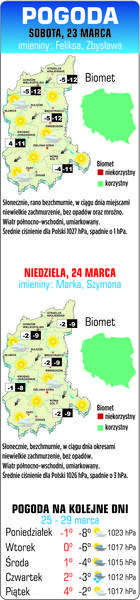 Sprawdź jaka będzie pogoda w weekend, 23-24 marca
