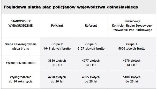 Zarobki wrocławskich policjantów