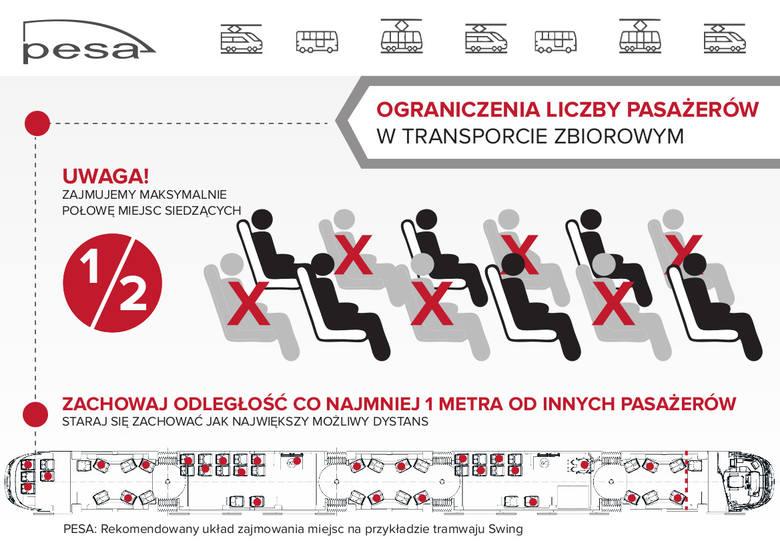 PESA o bezpiecznym podróżowaniu w czasie epidemii. Rekomendowany układ zajmowania miejsc na przykładzie tramwaju Swing.