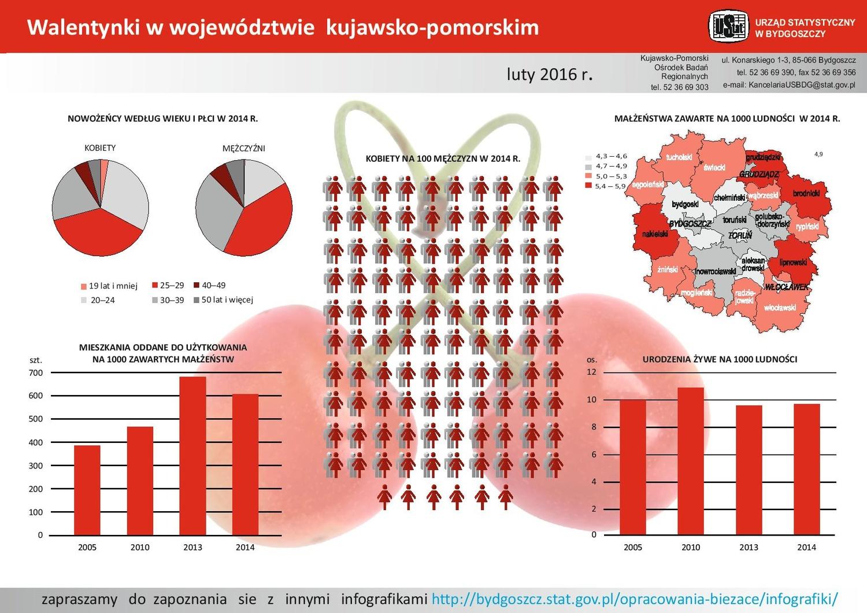 fotooferty matrymonialne Ruda Śląska