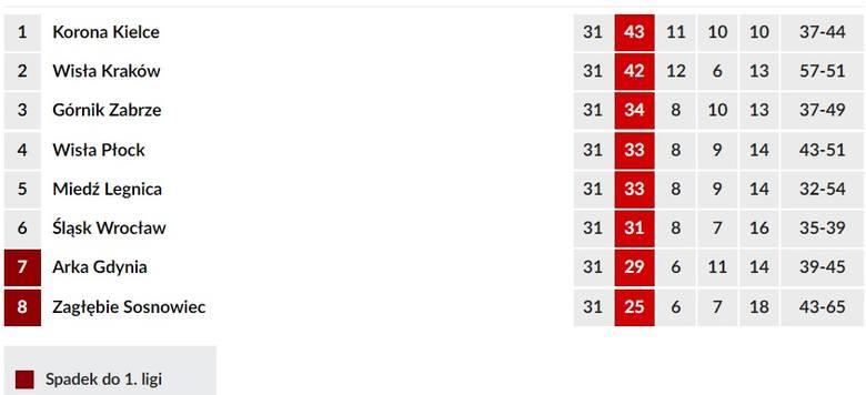 Górnik Zabrze - Arka Gdynia. Żółto-niebiescy jedną nogą nad przepaścią [wynik meczu, zdjęcia, relacja, tabela, 22.04.2019]