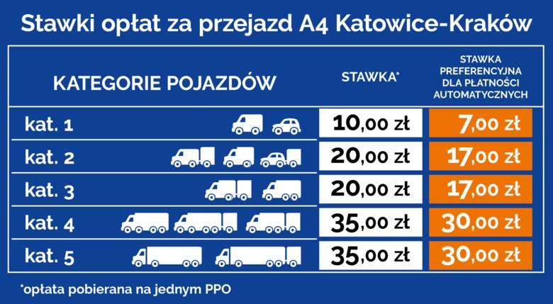 Tabela opłat z przejazd autostradą A4 Katowice-Kraków oraz wykaz stawek promocyjnych dla kierowców płacących automatycznie.