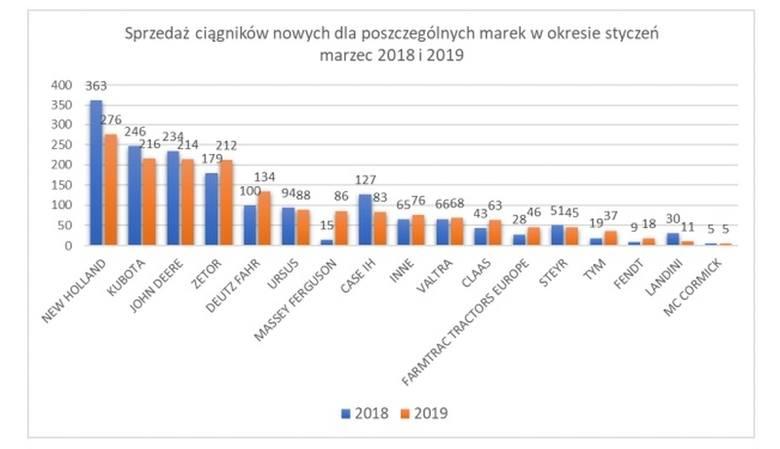 TOP 5 najpopularniejszych marek ciągników [styczeń-marzec 2019]