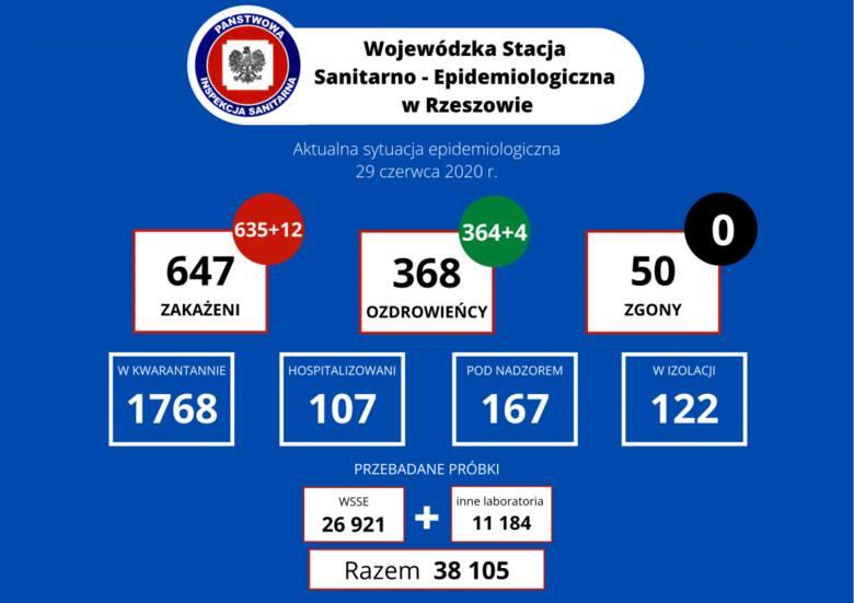 12 nowych zakażeń na Podkarpaciu. W Polsce 247 przypadków. Nie żyje 6 kolejnych osób [29 VI]