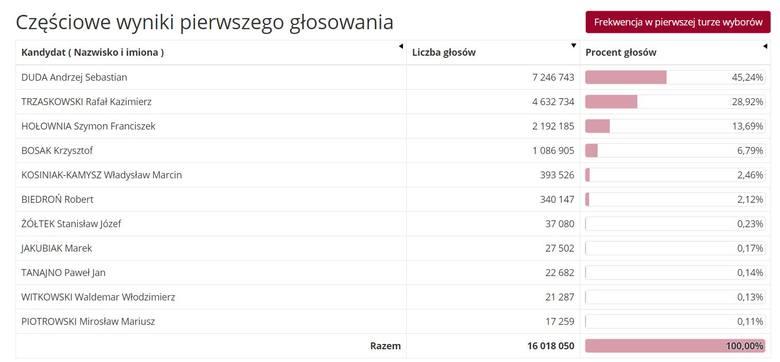 Wybory prezydenckie 2020: Oficjalne i ostateczne wyniki pierwszej tury. Dane PKW. Andrzej Duda i Rafał Trzaskowski w drugiej turze! Relacja