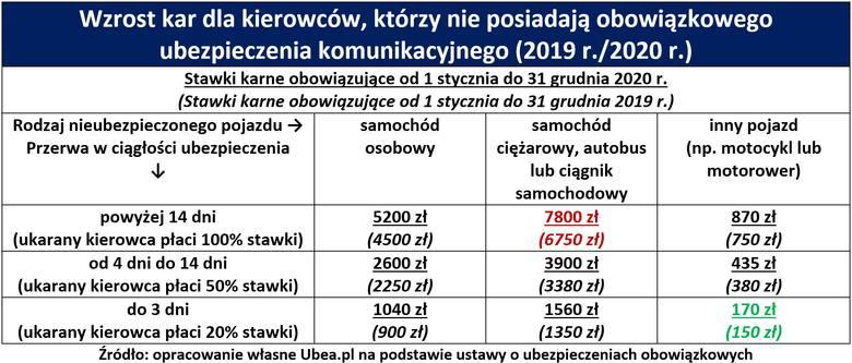 Kary za brak OC 2019/2020. Za brak OC nawet 8 tys. zł? W 2020 zapłacimy 700 zł więcej! W kolejnych latach będzie jeszcze drożej [24.09.2019]