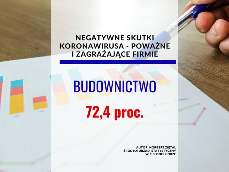 <strong>Negatywne skutki koronawirusa </strong><br /> <br /> Budownictwo<br /> marzec 2020<br /> poważne – 28,7 proc.<br /> zagrażające stabilności firmy – 10,7 proc.<br /> <strong>kwiecień 2020 (oczekiwania)</strong><br /> poważne – 51,6 proc.<br /> zagrażające stabilności firmy – 20,8 proc.
