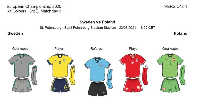 Euro 2020. Polska zagra ze Szwecją w czerwonym komplecie strojów