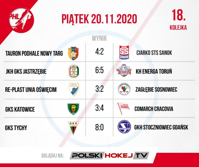 W PHL sensacje w Gdańsku i Sanoku. Podsumowanie 18. i 19. kolejki
