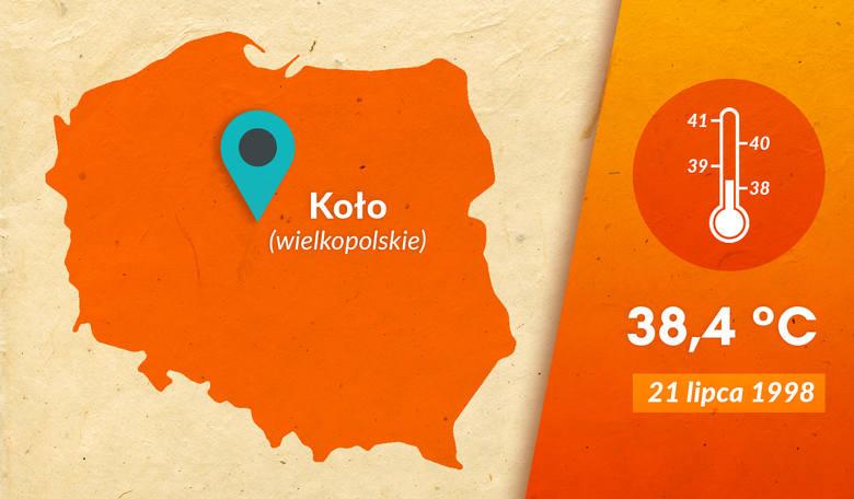 Wysokie tempoeratury były odczuwalne w Polsce także pod koniec lat 90. W Kole termometry pokazały 38,4 °C.