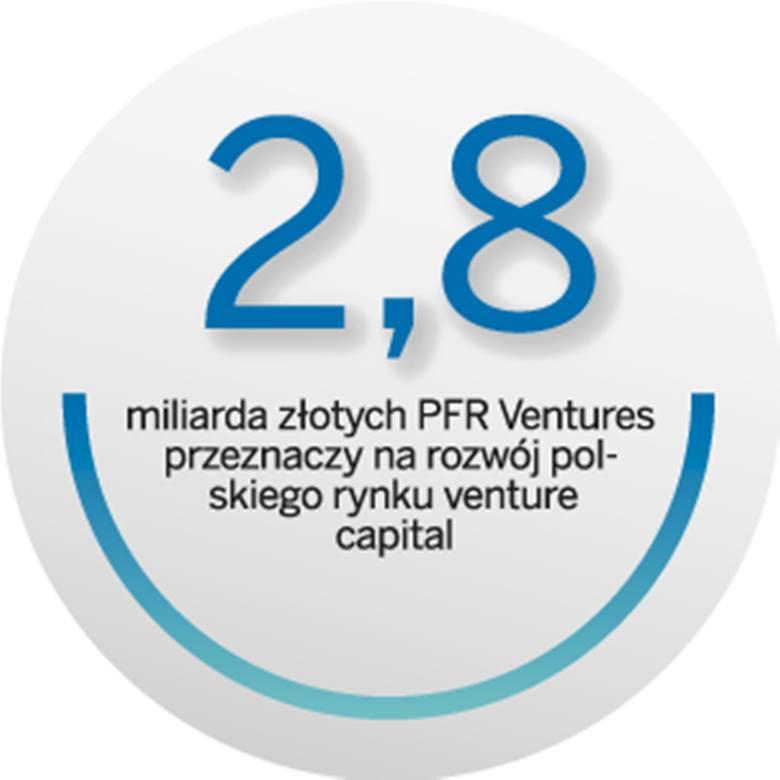 Kapitał i wsparcie dla innowacyjnych projektów
