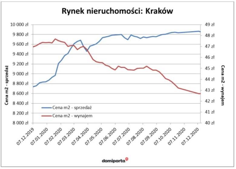Dynamiki zmiany cen za metr mieszkania w sprzedaży i w najmie w Krakowie w 2020 roku