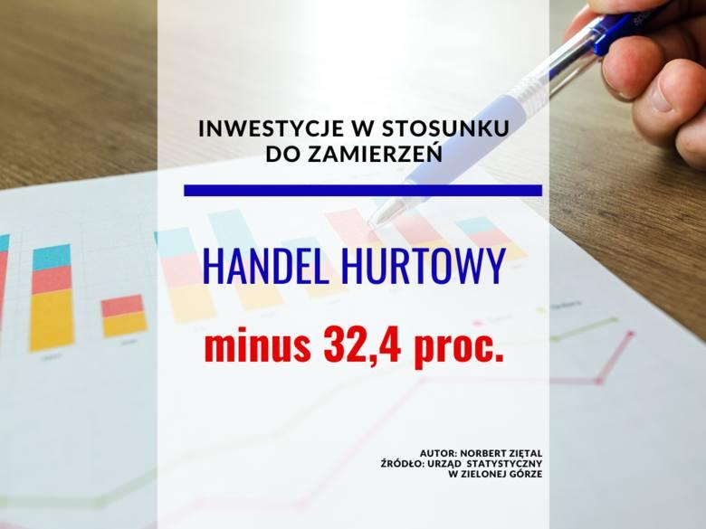 <strong>Inwestycje w 2020 r. w stosunku do pierwotnych zamierzeń</strong><br /> Handel hurtowy – minus 32,4 proc.
