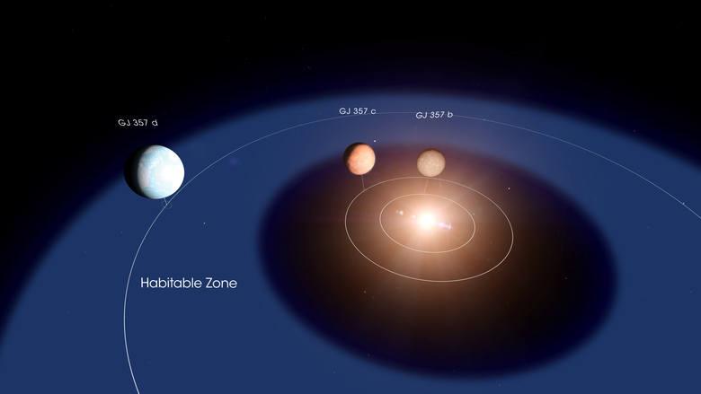 Ten schemat pokazuje układ systemu GJ 357. Planeta d krąży w obrębie tak zwanej strefy mieszkalnej gwiazdy, regionu orbitalnego, w którym na powierzchni
