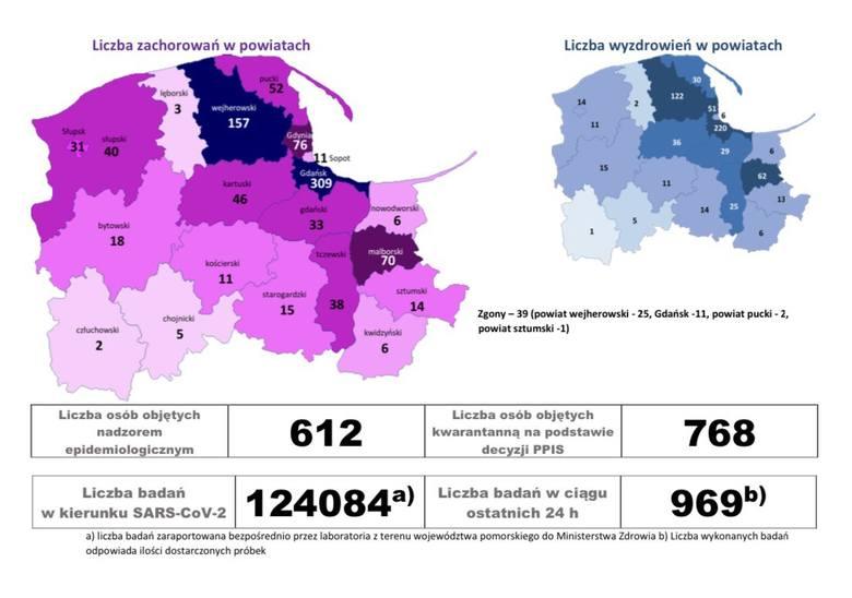 Dwa nowe przypadki zakażenia koronawirusem w regionie słupskim. W sumie to już 71 zachorowań w regionie