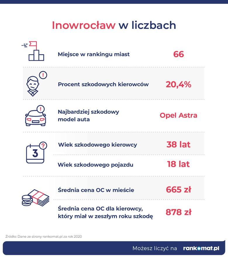 Inowrocław 66. na liście miast, w których kierowcy najczęściej deklarują szkodę w historii OC