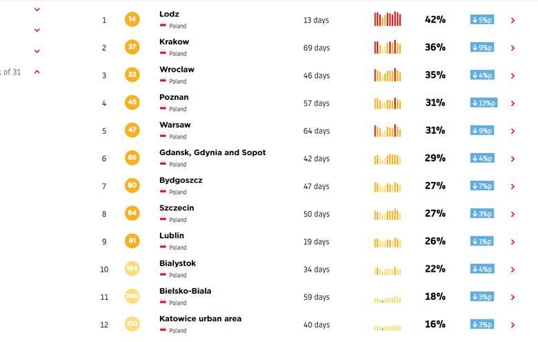 Polskie miasta ujęte w rankingu. Najbardziej zakorkowana jest Łódź, najmniej - Katowice
