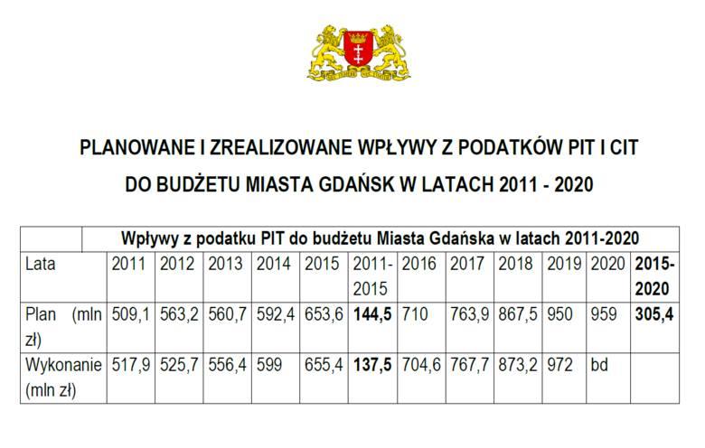 Rachunek na 280 mln zł dla premiera od gdańskich radnych Koalicji Obwatelskiej i Wszystko dla Gdańska za straty budżetowe