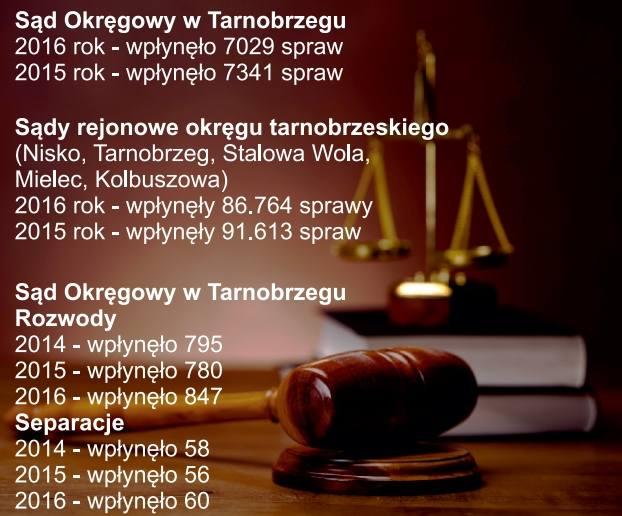 94 tysiące spraw trafia rocznie do sądów naszej części Podkarpacia [STATYSTYKI]