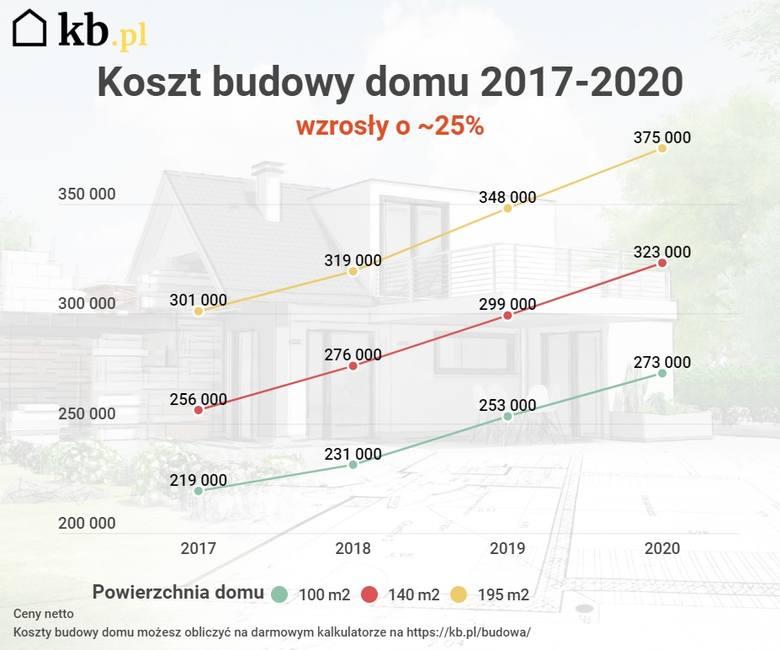 Szacunkowe koszty budowy domu (bez wykończenia). Źródło: KB.pl