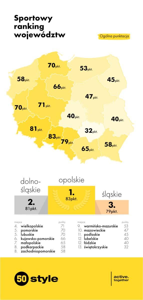Opolszczyzna najbardziej wysportowanym regionem Polski! Tak wynika przynajmniej z rankingu przeprowadzanego przez sportową firmę 50style. O zwycięstwie