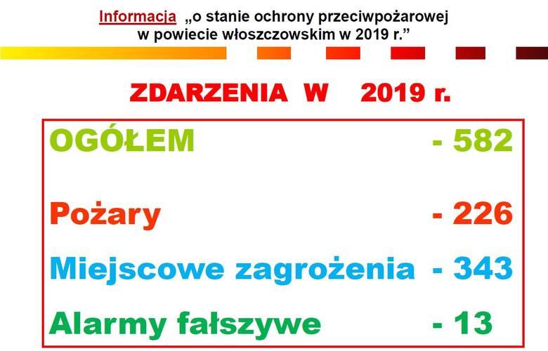 Raport włoszczowskiej straży pożarnej i podsumowanie 2019 roku. Specjalna prezentacja (ZDJĘCIA, INFOGRAFIKI)