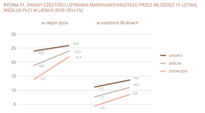 Ważą mniej, ale piją i palą marihuanę [raport, infografika]