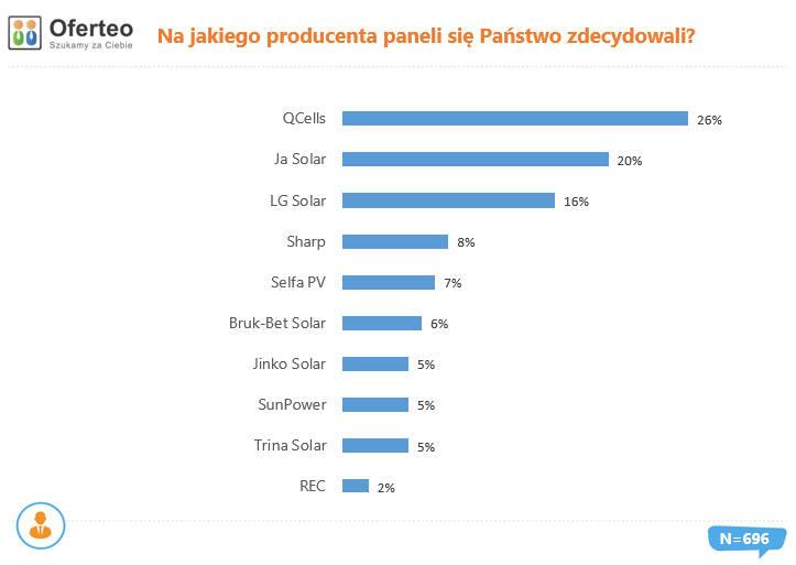 Najpopularniejsi producenci fotowoltaiki instalowanej w 2019 r. w Polsce.
