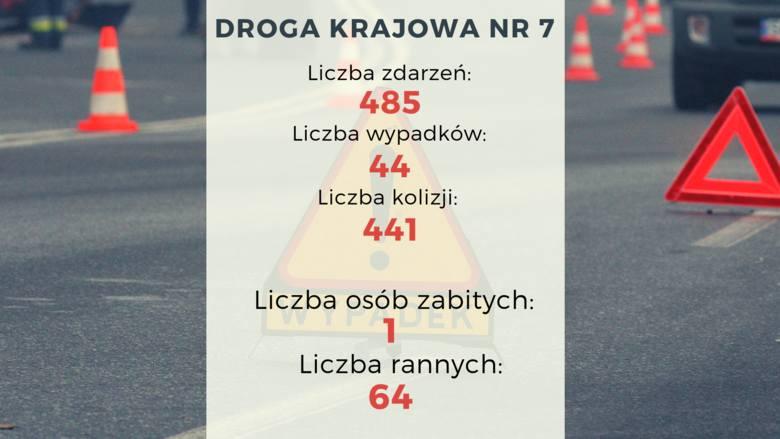 """Niebezpieczne drogi krajowe w województwie pomorskim. Krajowa """"7"""", 55, 22 czy S6? Gdzie ginie najwięcej osób?"""