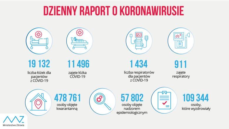 Koronawirus. 13 628 zakażeń w kraju, z czego 1482 w Małopolsce [NAJNOWSZE DANE]