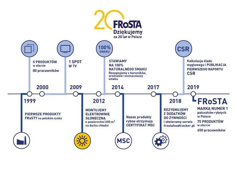 Firma Frosta z Bydgoszczy kończy w tym roku 20 lat [historia w skrócie]