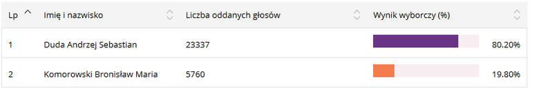 Wybory prezydenckie 2015. Tak głosowały powiaty na Podkarpaciu.