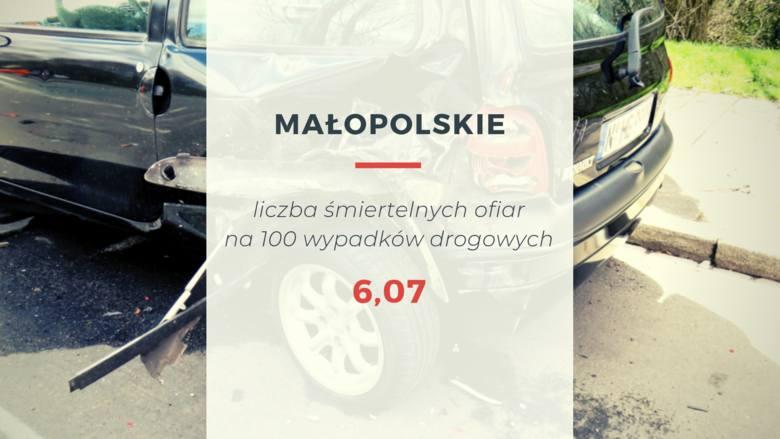 W pierwszej połowie 2019 roku w województwie małopolskim liczba ofiar śmiertelnych na 100 wypadków drogowych wyniosła 6,07. Dane dot. wypadków są za
