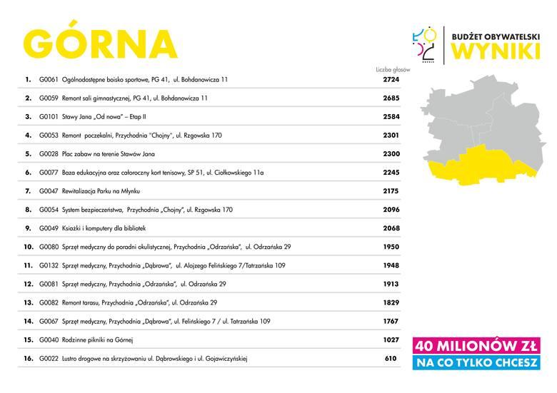 Budżet obywatelski Łodzi 2015. Zobacz zwycięskie projekty